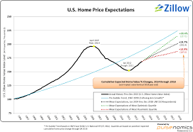 Zillow Chart Zillow 2 12 14 Hpe Survey Chart Q1 2014 Large