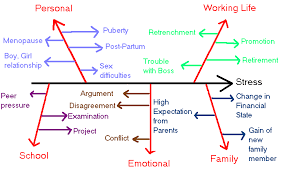causes of stress in modern life essay << homework service causes of stress in modern life essay