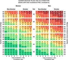 Cholesterol Chart Updated 2015 Risk Charts For Estimation Of Absolute 10