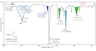 Infrared Spectrometry