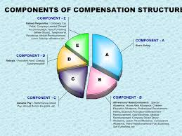 Compensation And Benefits Compensation Benefits