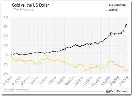 Gold In Dollar Chart Dollar Up Gold Yet To Collapse Gold News