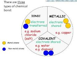 Ionic Vs Covalent Bonds Venn Diagram Chapter 5 Types Of Bonding Class Of 2018 Physical Science