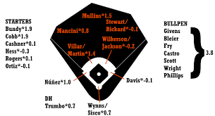2019 Zips Projections Baltimore Orioles Fangraphs Baseball