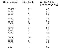 Grading System Chart Grading Scale Chart Www Bedowntowndaytona Com