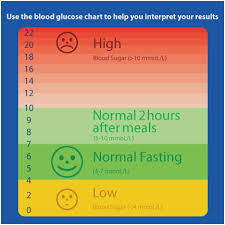 Punctual Normal Blood Sugar Levels Chart For Teenagers