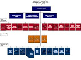 Singapore Power Organisation Chart Automobile Industry Organisational Structure Of Automobile