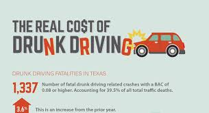 Texas Truth The Dwi Cost In A Of Real Hard