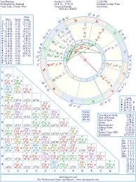 Tim Minchin Natal Birth Chart From The Astrolreport A List