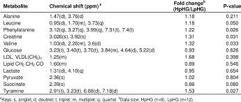 Shift Assignment 1 H Nmr Chemical Shift Assignment Of Metabolites Observed In