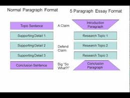 how to write a intro paragraph for an essay how write a paragraph buscar con google english 3101 skills