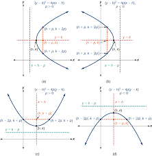 standard forms of parabolas with vertex h k
