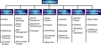 Duties Of An Event Planner Event Management Structure Of An Event Management Team