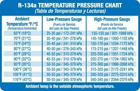 Mo99 Pressure Temperature Chart Rational R134a Pressure Temperature Chart High Low R22 Pt