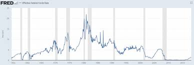 Fed Funds Rate Chart Should I Buy A Home When Interest Rates Are Rising