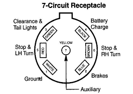 7 prong trailer wiring diagram 7 image wiring diagram 7 pin trailer plug wiring diagram for chevy 7 wiring diagrams on 7 prong trailer