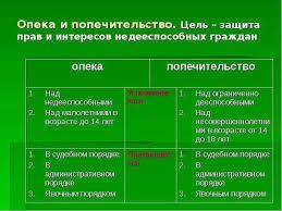 Опека и попечительство по гражданскому праву Новости события  рамках опека и попечительство по гражданскому праву фото