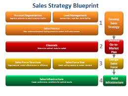 A Sales Leaders Blueprint For 2014 Customerthink
