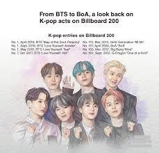 Billboard Pop Album Chart From Bts To Boa A Look Back On K Pop Billboard 200