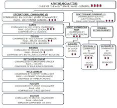 Indian Army Complete Structure Chart