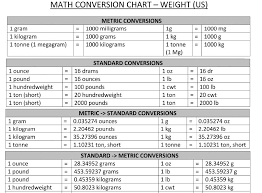 Math Conversion Chart Topics About Business Forms