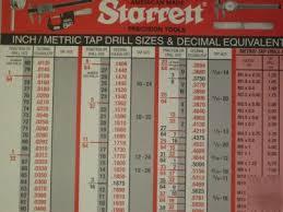 Starrett Drill Chart Printable Starrett Decimal Wall Chart