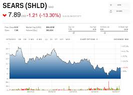 Shld Quote Gorgeous Sears Stock Is Falling Off A Cliff SHLD Markets Insider