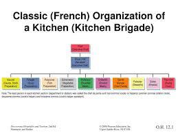 Ppt Classic French Organization Of A Kitchen Kitchen