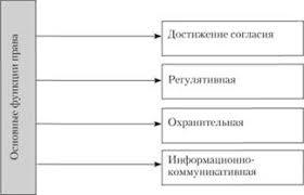 Основные функции права Структура правовой культуры Культурология Функции права