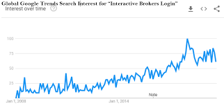 Interactive Brokers Group The Best Of The Brokers