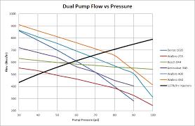 Injector Flow Vs Pump Flow Performancetrucks Net Forums