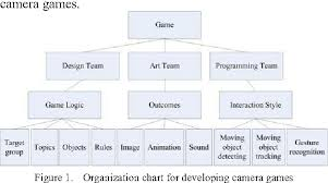 Figure 1 From Development Of Educational Camera Games For