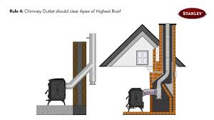 Pipe Chimney Design New The Correct Way To Flue Your Stanley Stove