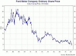 Stock Quote Ford