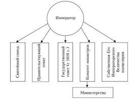 Политический режим в российской истории курсовая cкачать Политический режим в российской истории курсовая
