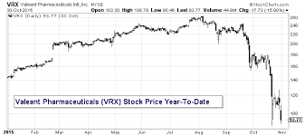 6 Investing Lessons From The Bill Ackman Valeant Situation