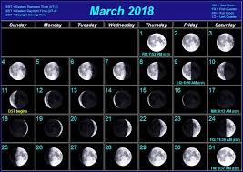 2018 Moon Chart Described March Moon Chart 2019