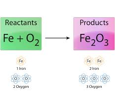 in an unbalanced equation there is a diffe number of atoms on each side of