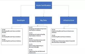 Microsoft Certification Path Chart What Is The First Azure Certification One Should Do As A