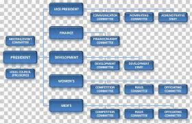 International Space Station Organizational Chart Diagram