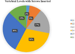 Spine Levels Chart A Pie Chart Depicts The Breakdown Of Vertebral Levels Among