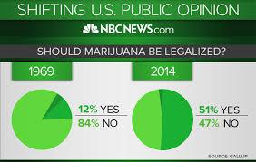 why medical marijuana should be legal essay hawking phd thesis why medical marijuana should be legal essay