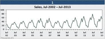 Sales Chart Create Cycle Plots In Excel To Chart Seasonal Sales Data