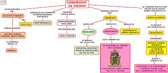 Mappa concettuale relativa al congresso di Vienna | Mappe concettuali, Le  idee della scuola, Istruzione