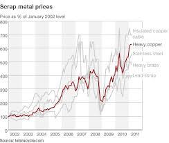 Scrap Copper Wire Prices Chart Scrap Metal Prices Scrap Metal Sydney