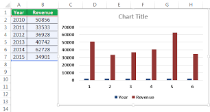 How To Make Chart Graph In Excel Step By Step Guide Top
