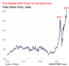 Cuts prices of base variants of model 3, model y. Double Wtf Chart Of The Year Update Tesla Becomes Most Valuable Automaker Blows By Toyota Wolf Street