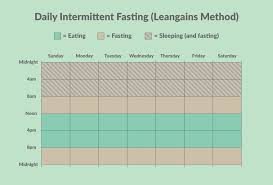 Intermittent Fasting Chart Intermittent Fasting And Improving Your Body Composition