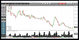 Arabica Coffee Bean Price Chart Coffee Does Not Make A Lower Low Ipath Series B Bloomberg