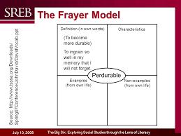 Frayer Model Examples Social Studies The Big Six Exploring Social Studies Through The Lens Of Literacy